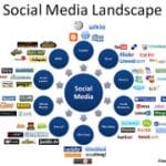 Use Visuals in Social Media Marketing to Increase Reach