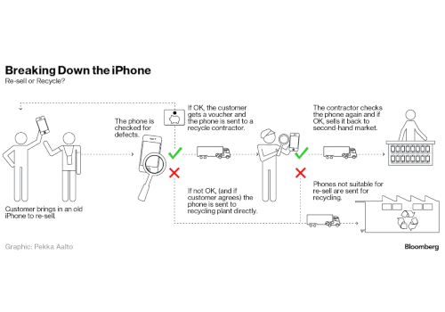 Here's what happens to your old iPhone under Apple's 'Reuse & Recycle' program